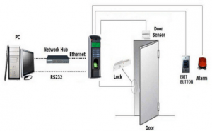 access control system components 300x185 - Door Access Control Systems Customer's Guide Explanation