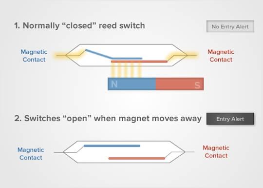 Manyetik kapı kilitleri nasıl çalışır - Kapı giriş kontrol sistemindeki bir Maglock nedir?