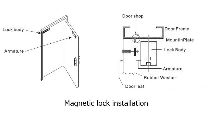 Magnetic lock installation 1 - What is a Maglock in door access control system?