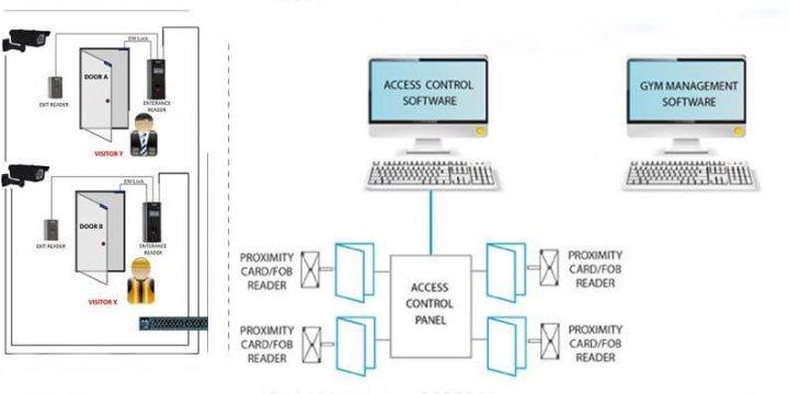 Erişim kontrol sistemi yönetim yazılımı 720x360 - Erişim Kontrol Sistemi Bilgisi