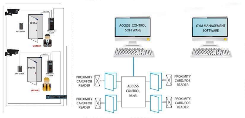 Access control system management software - Behind the Scenes of a Door Access Control System